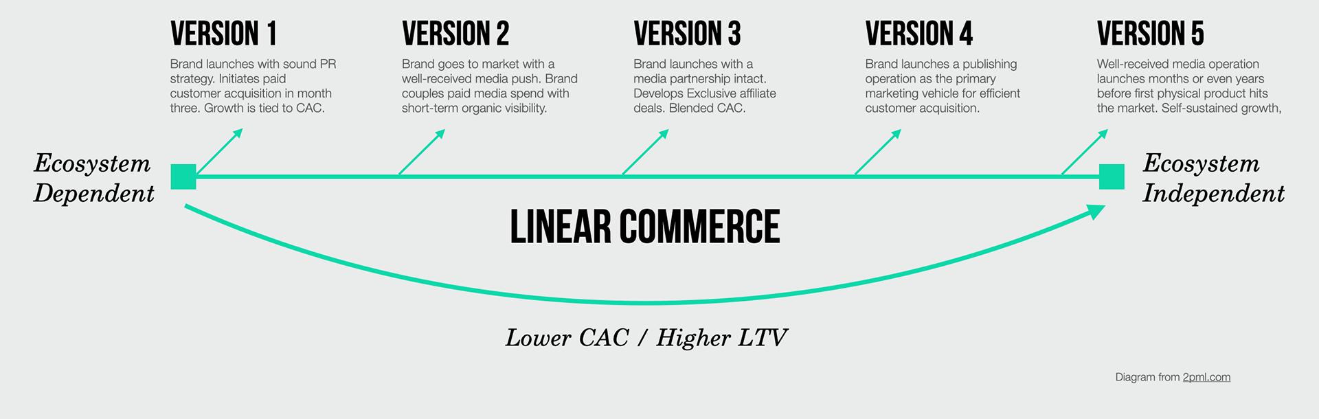 Linear_Commerce